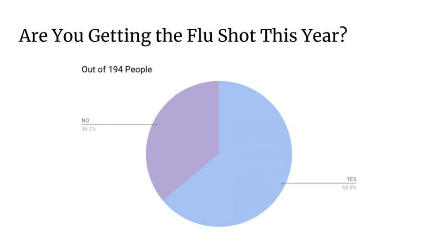 ‌Flu‌ ‌shot,‌ ‌best‌ ‌way‌ ‌to‌ ‌prevent‌ ‌viruses‌ ‌this‌ ‌fall‌